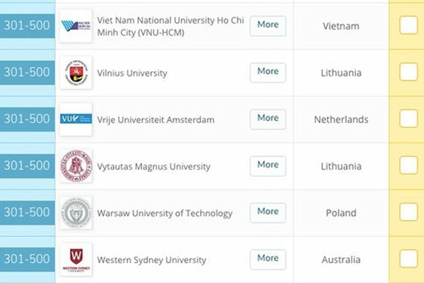 Vietnamese university named in top 500 of QS Graduate Employability Rankings