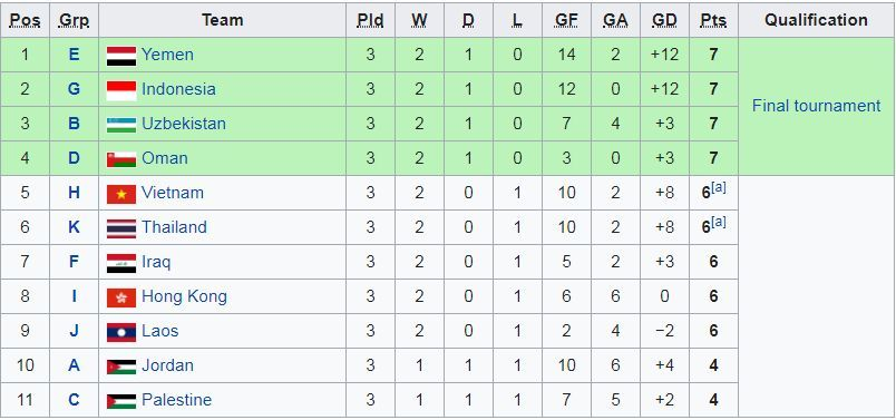 U16 Việt Nam,Vòng loại U16 châu Á 2020