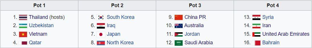 U23 Thái Lan thoát hiểm, U23 Việt Nam né bảng 'tử thần'