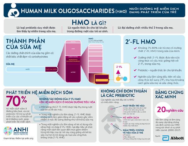 HMO - phát hiện đột phá trong dinh dưỡng nhi
