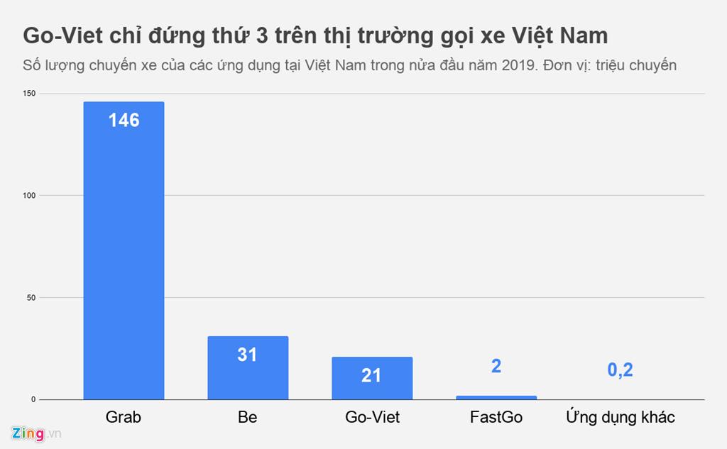 Hơn 70% thị phần trong tay Grab, cơ hội nào cho Go-Viet và Be?