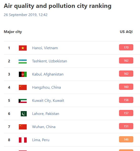 Hà Nội,ô nhiễm không khí,ô nhiễm môi trường