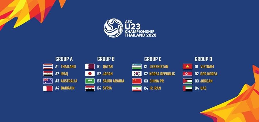 U23 Việt Nam,U23 châu Á 2020,VCK U23 châu Á 2020