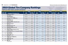Bridgestone tiếp tục dẫn đầu thị phần bảng xếp hạng lốp toàn cầu