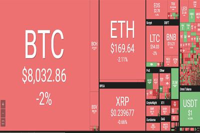 Tiền ảo không ngừng lao dốc, Bitcoin sụp đổ