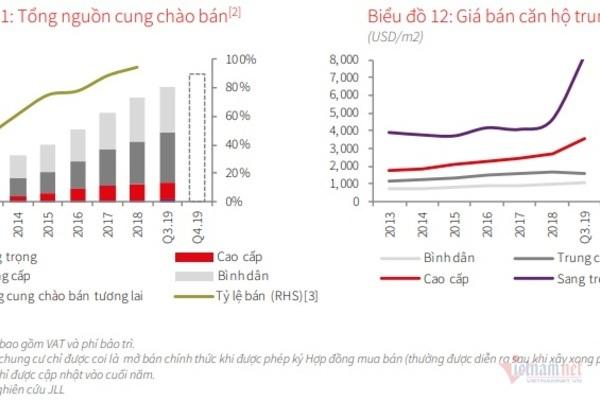 Thị trường căn hộ Quý III: Giá tăng cao, phân khúc bình dân khan hiếm dần
