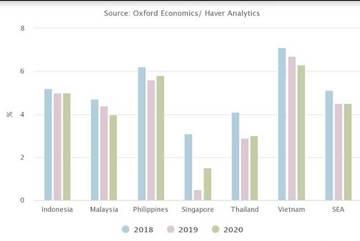 Vietnam's GDP growing well despite global tensions