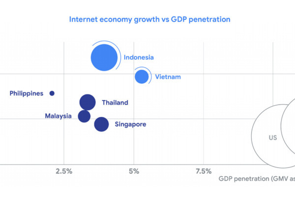 Vietnam emerged as most digital of all ASEAN economies: Google & Temasek