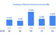 Vietnam emerged as most digital of all ASEAN economies: Google & Temasek