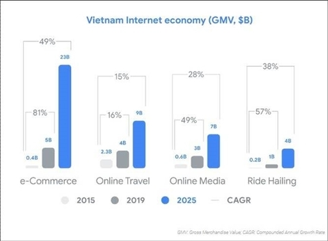Vietnam, Indonesia lead ASEAN in internet economy growth