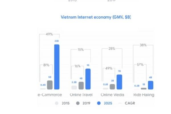 Vietnam a regional pacesetter in internet economy