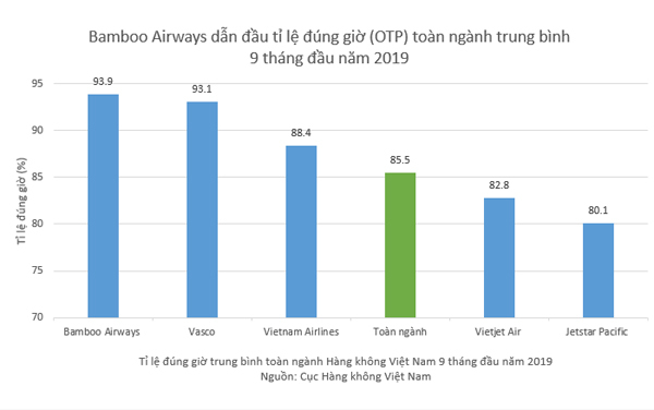 9 tháng 2019, Bamboo Airways vẫn dẫn đầu tỷ lệ bay đúng giờ