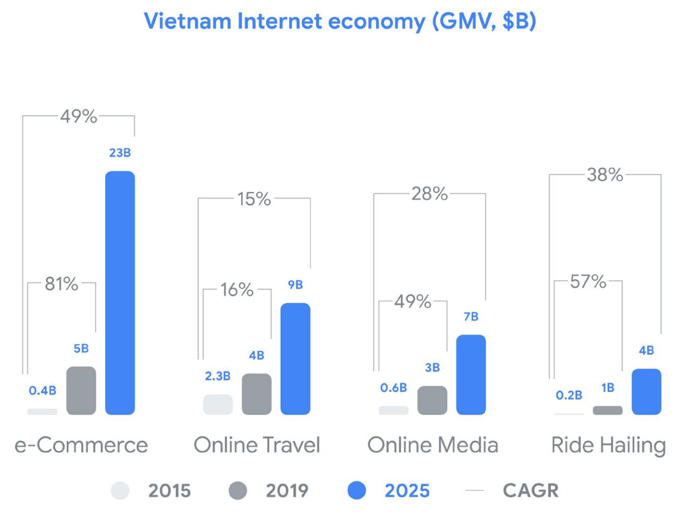 Vietnam's ride hailing market exceeds US$1-billion revenue