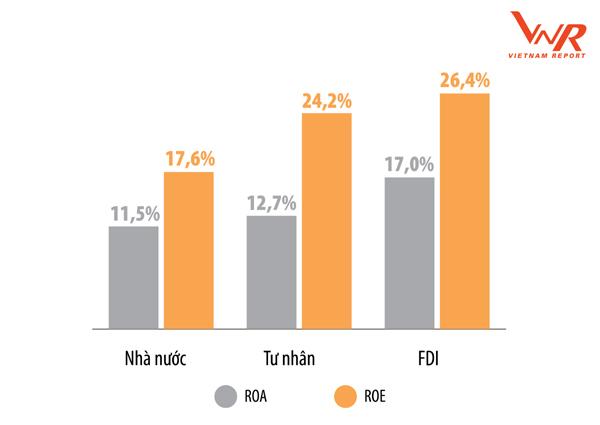 DN lợi nhuận tốt nhất Việt Nam,bảng xếp hạng doanh nghiệp