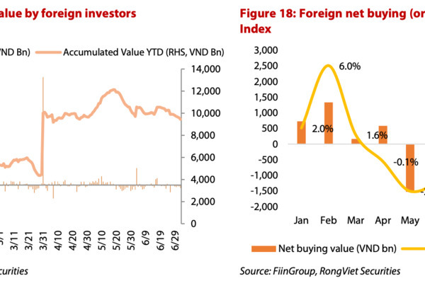 External risks weigh on foreign capital pouring into Vietnam's stock market