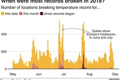 Hundreds of temperature records broken over summer