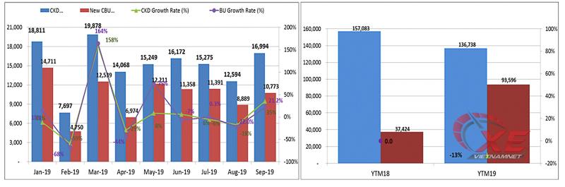 Vama,tiêu thụ ô tô,số liệu vama tháng 9,vama tháng 9
