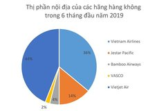 Multi-trillion VND flow re-divides aviation market
