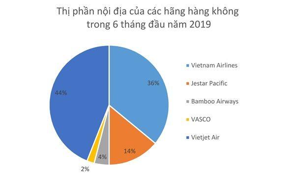 Multi-trillion VND flow re-divides aviation market