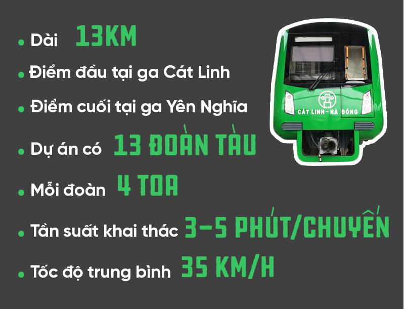 Đường Sắt Đô Thị,Cát Linh - Hà Đông,đường sắt trên cao