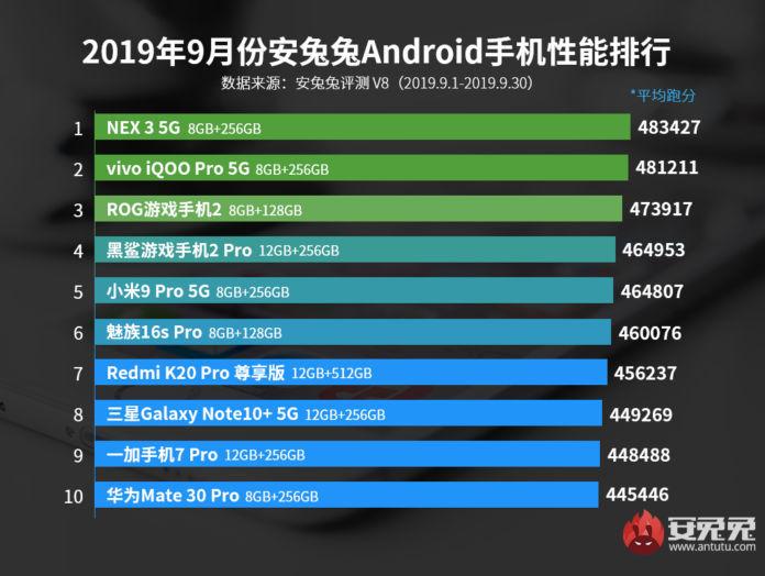Galaxy Note 10+ 5G,Huawei Mate 30 Pro,AnTuTu