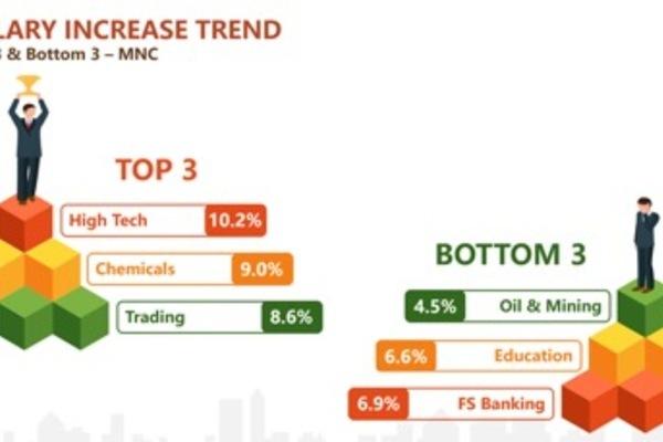 Talentnet,salary survey,Mercer,HR,salary in vietnam,vietnam economy,Vietnam business news,business news,vietnamnet bridge,english news