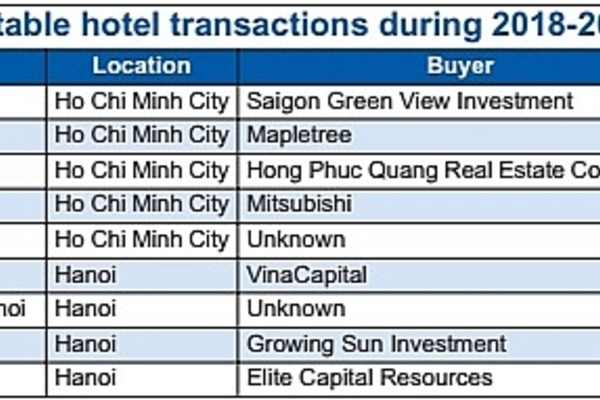 luxury hotels.,tourism soe,ipo,state-owned tourist companies