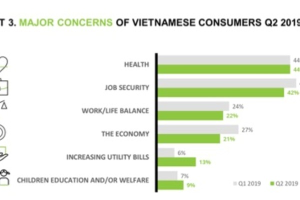 healthcare,nielsen,health insurance,social news,english news,Vietnam news,vietnamnet news,Vietnam latest news