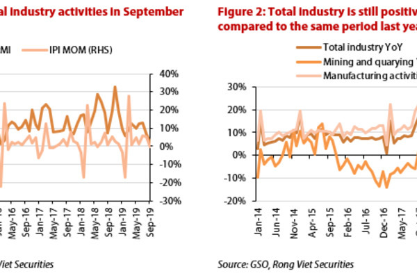 Expert warns of impact of Vietnam's slowing industrial activities on GDP growth