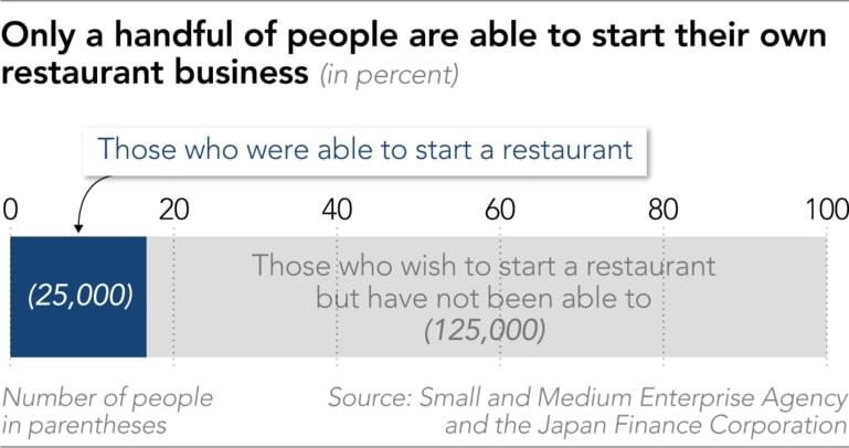 Uber,Giao đồ ăn,nhà hàng ma,nhà hàng trực tuyến