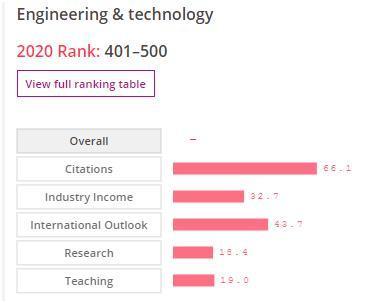 ĐHQGHN lọt top 401-500 thế giới về lĩnh vực Kỹ thuật và Công nghệ