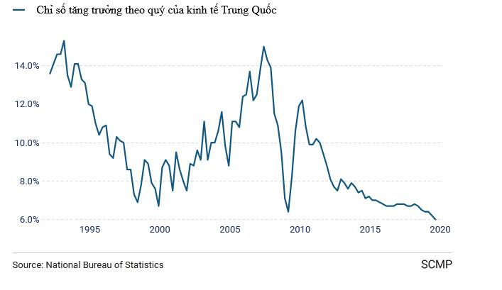 kinh tế,tăng trưởng kinh tế,suy giảm kinh tế,Trung Quốc