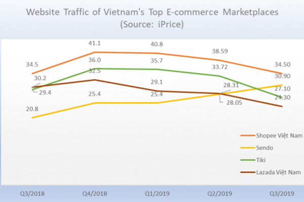 Latest Map of E-commerce Vietnam released