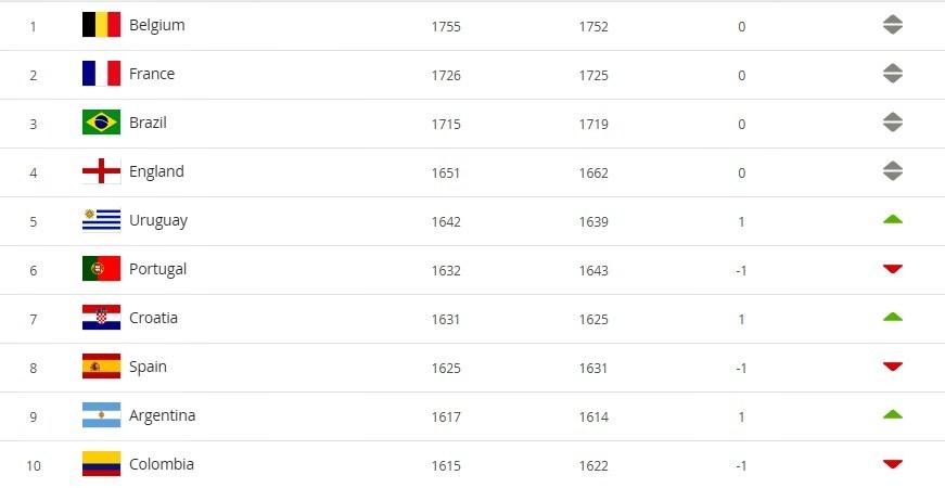 Tuyển Việt Nam trở hạng 97 thế giới, top 15 châu Á