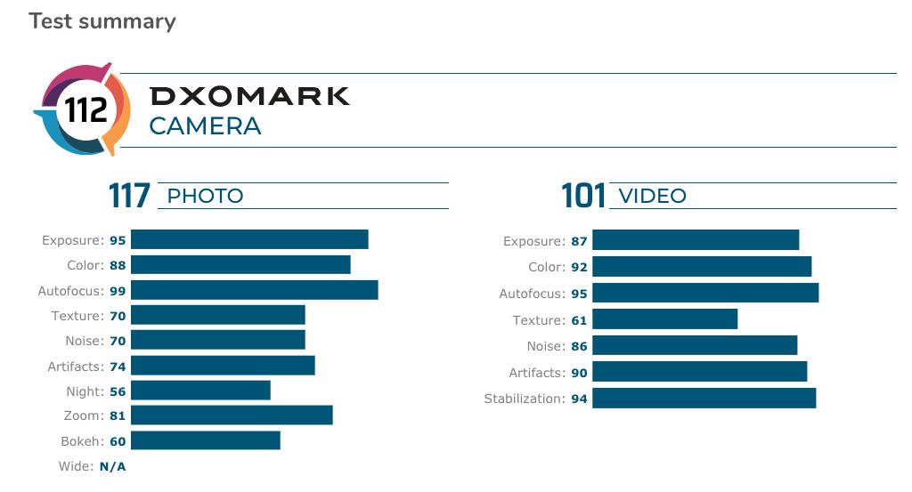 DxOMark gây 'sốc' với kết quả đánh giá camera của Google Pixel 4