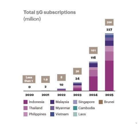 5G technology,Viettel,number of 5G subscribers,IT news