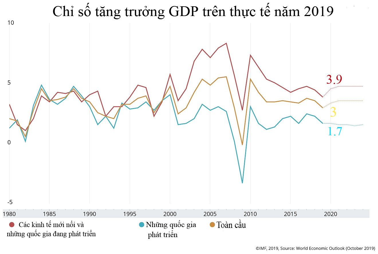 Kinh tế toàn cầu lao dốc, lỗi do Mỹ-Trung đấu sống chết?