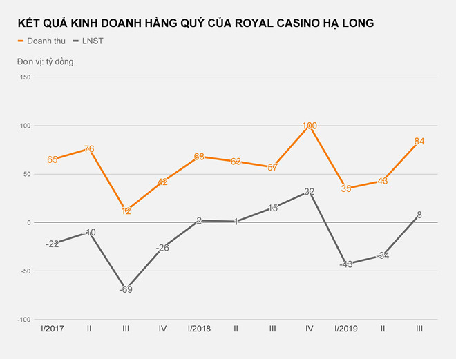 Casino lớn nhất Quảng Ninh lỗ hơn 70 tỷ