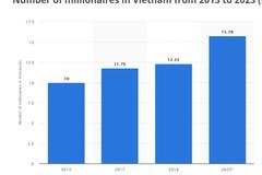 Năm 2023, Việt Nam sẽ có hơn 15.000 triệu phú