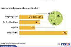 Vietnam's FDI inflow up in 10 months