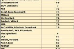 Lãi suất tiết kiệm ngân hàng nào tốt nhất hiện nay?