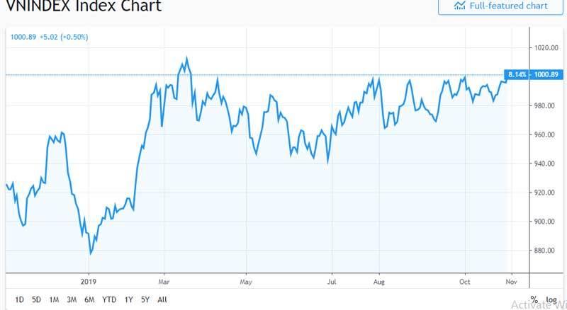chứng khoán,VN-Index,thị trường chứng khoán,Phạm Nhật Vượng,Vietcombank,Vingroup,Vinhomes