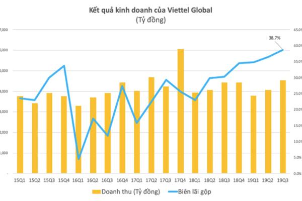 9 tháng đầu năm, Viettel Global lãi trước thuế 1.548 tỷ đồng