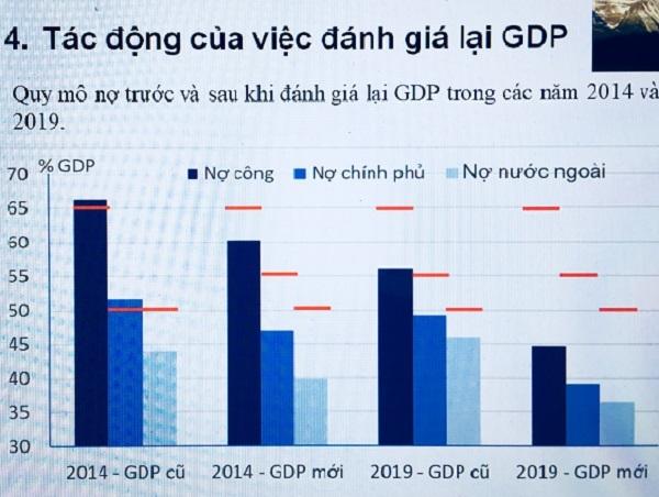GDP và nỗi niềm của Tổng cục trưởng Thống kê