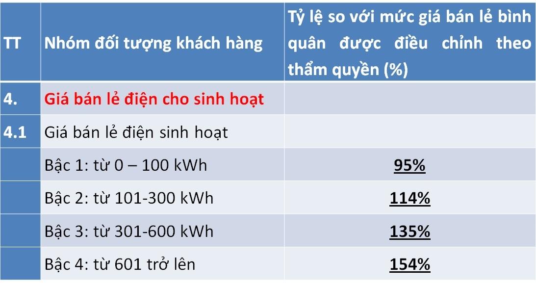 Điều chỉnh giá điện mới, lương trên 15 triệu, dùng hơn 200 số hưởng lợi