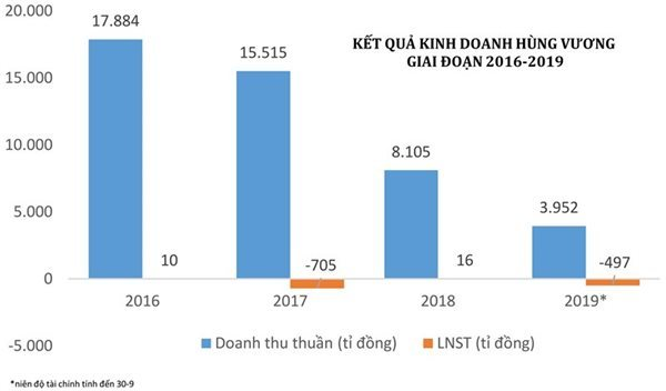 Big players in Vietnam's seafood sector face big losses