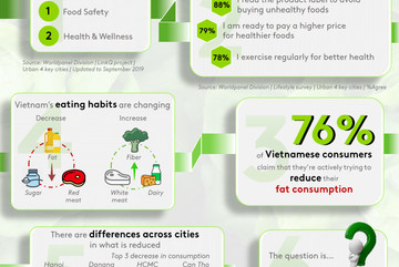 How Vietnamese consumers are changing diet?