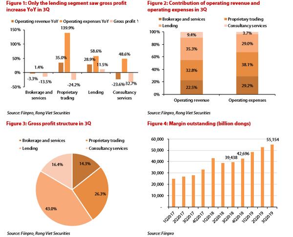 Lending activities contribute most to profits of Vietnam's brokerages
