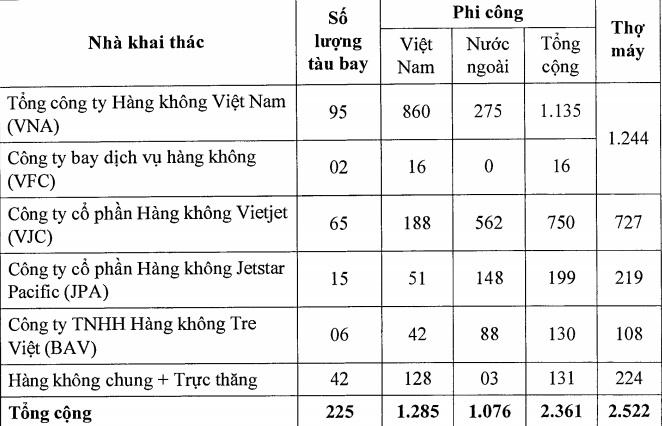 thiếu phi công,phi công,giám sát viên hàng không,nhân lực hàng không,Vietnam Airlines,Vietjet Air,Bamboo Airways,Vietravel Airlines