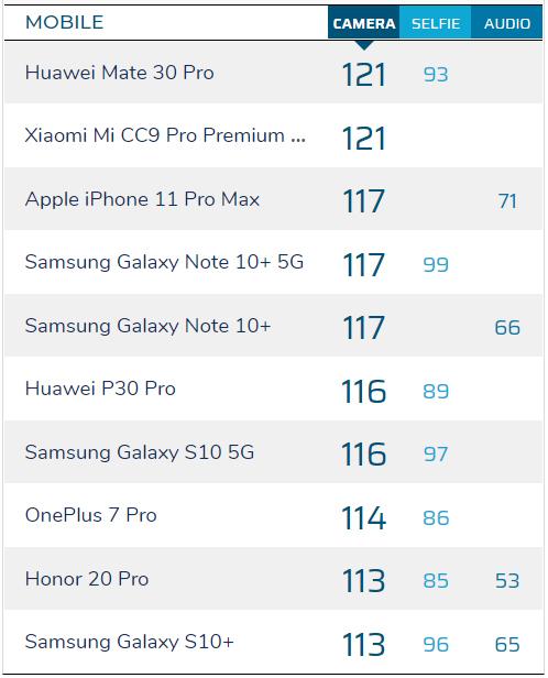 iPhone 11 Pro,Camera smartphone,Apple,Huawei Mate 30 Pro